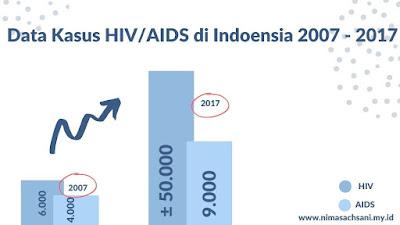 data kasus hiv/aid tahun 2007-2017