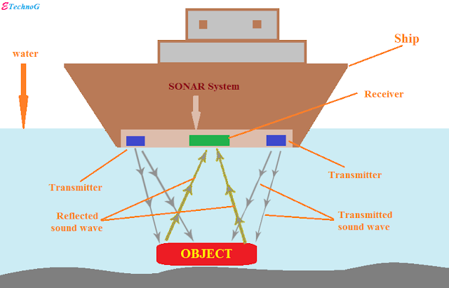 SONAR working principle, Applications, Advantages, Disadvantages of SONAR Technology.