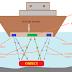 Applications, Advantages, Disadvantages of SONAR Technology.