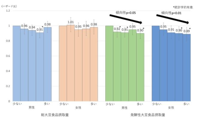 納豆 死亡リスク減少 画像