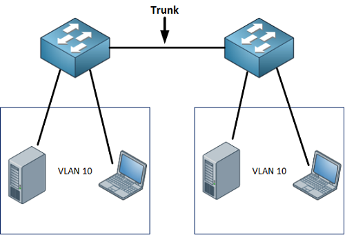 Vlans on Mikrotik environment - MikroTik Wiki