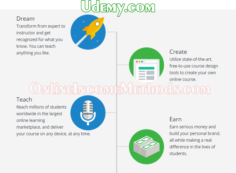 How To Earn Money With Udemy By Selling Video Courses To Students?