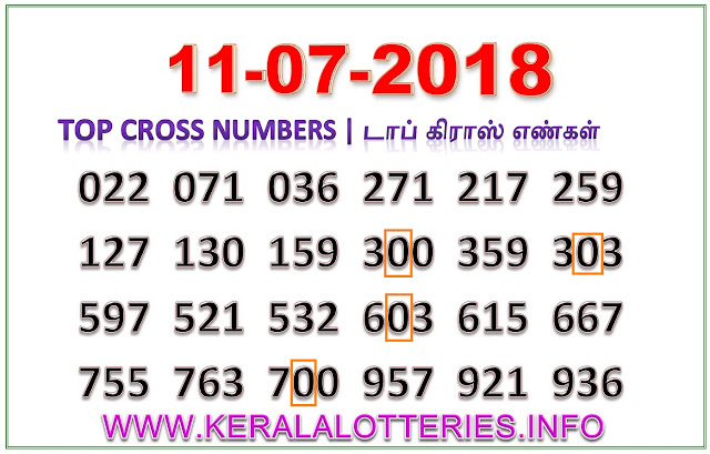 Akshaya AK-353 Best Cross Numbers Kerala lottery guessing by keralalotteries