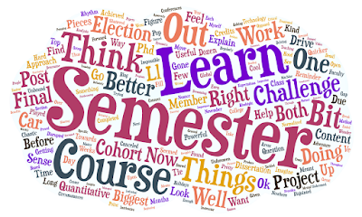 Word cloud of the content of this blog post.