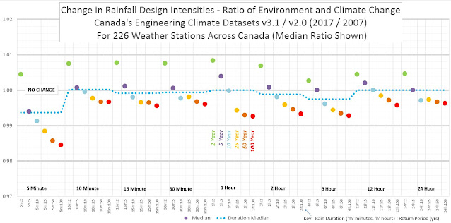 Climate Change Canada Extreme Rainfall Trends