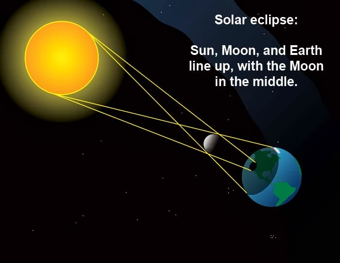 Myth Or Realities Of World Eclipse And Pregnant Women Myth Or Reality