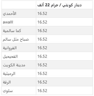 سعر الذهب في كبرى مدن الكويت