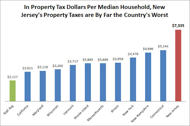 Why Is New Jersey Property Taxes So High