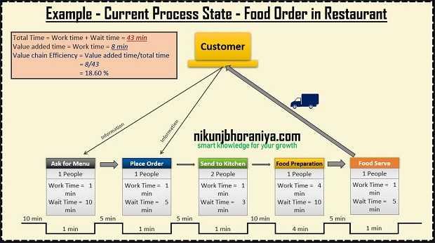 Create a Current State Map in VSM Study