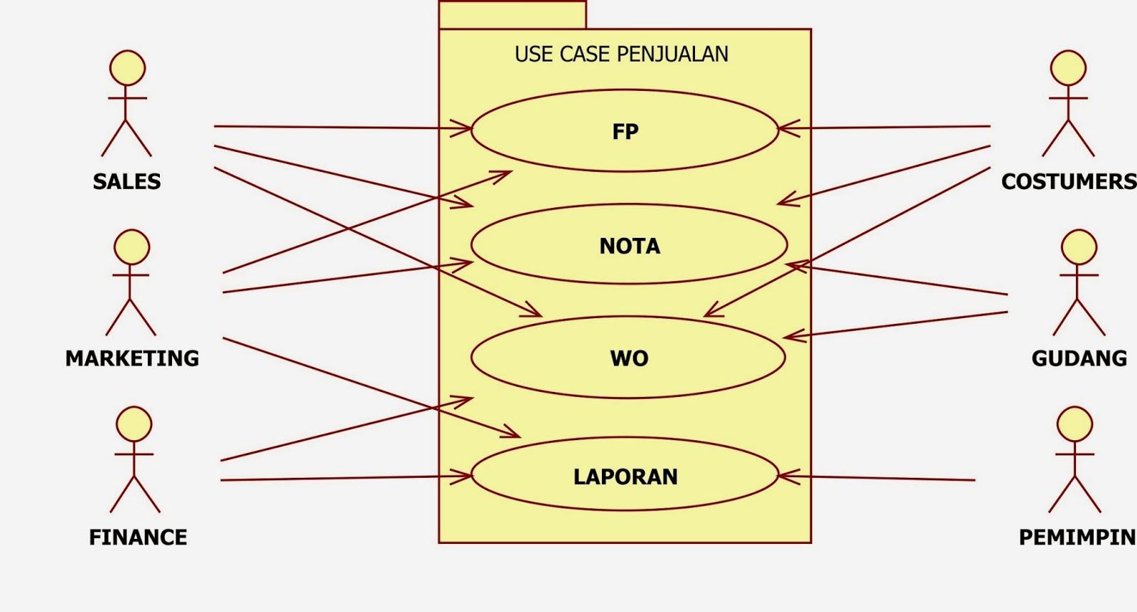ega24sasenda: Analisa Sistem Untuk Entitas dan Dokumen ...