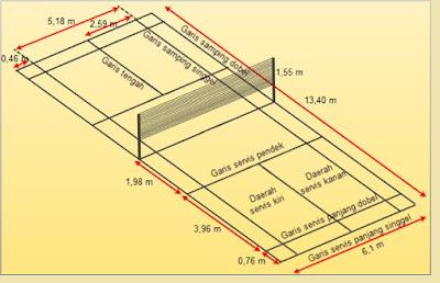 Ukuran Lapangan Bulutangkis (Badminton) - pustakapengetahuan.com