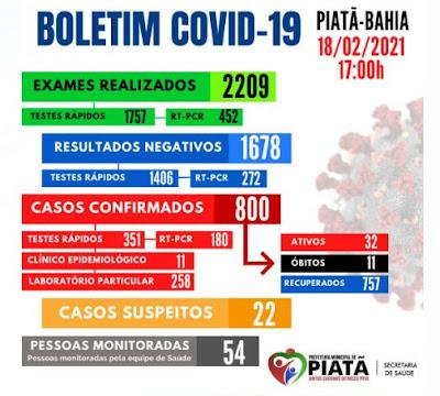 Piatã  chega aos 800 casos positivos de Covid-19