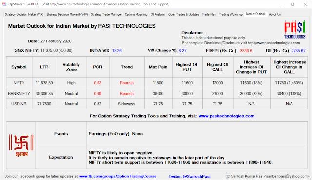 Indian Market Outlook: Feb 27, 2020