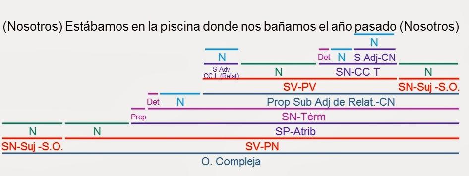 Videoblog Sintaxis Fácil: EJERCICIOS RESUELTOS DE ORACIONES ...