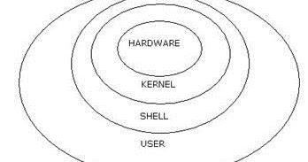 DbaKeeda: Linux Basics with useful commands