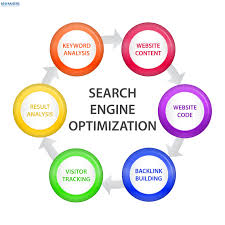 Search engine marketing,SEO