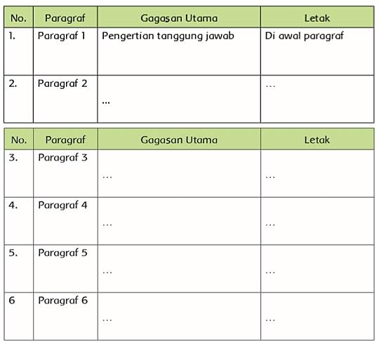 Kunci Jawaban Tema 6 Kelas 6 Halaman 86