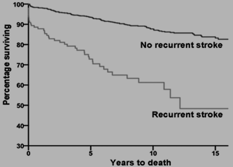 脳卒中再発の生存率