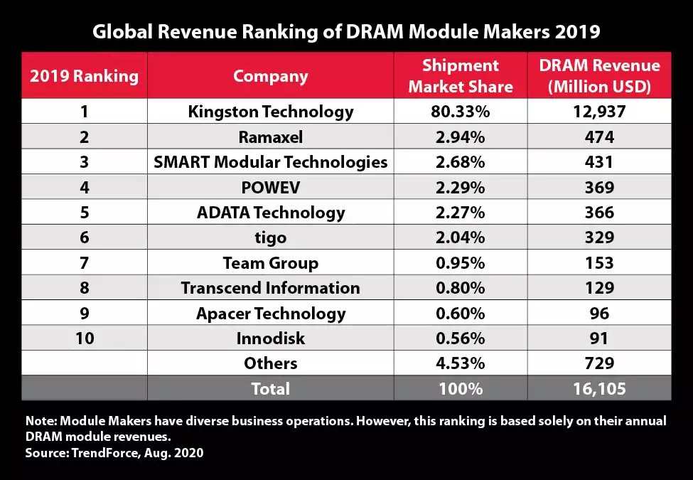 DRAM Global Revenue Ranking 2019