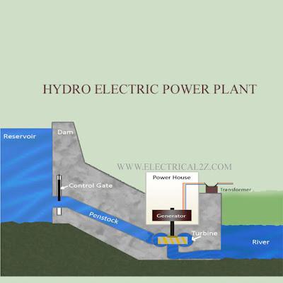 hydro power plant, hydroelectric power plant, hydro power generation, working of hydro power plant @electrical2z