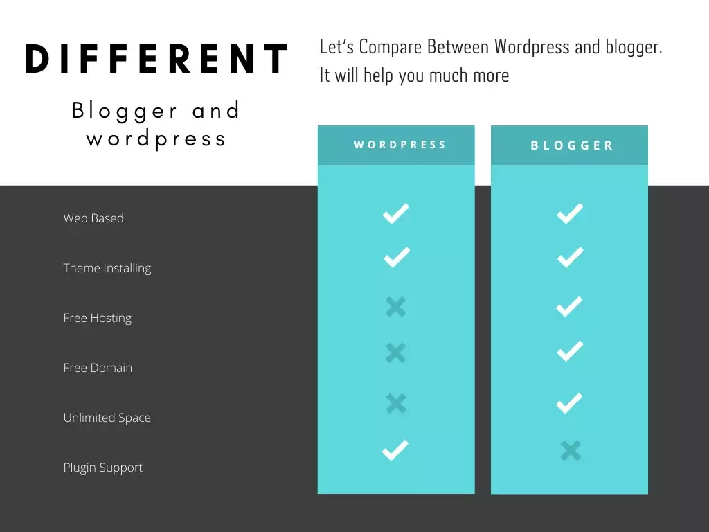 WordPress vs. Blogger: Which One is the Best for Your Blog?