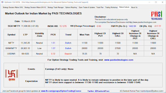 Indian Market Outlook: March 15, 2019