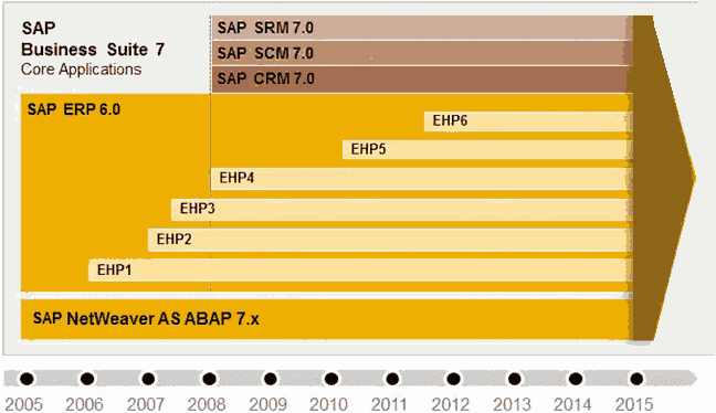 SAP Business Suite 7