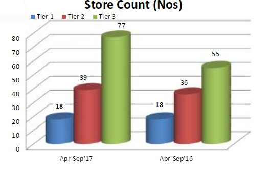 V-Mart Retail Store: Value and Growth Stocks