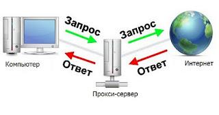 Как сменить IP, используя прокси и какие прокси выбрать? + купон на скидку