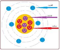 أنواع التيار الكهربائي , بحث عن التيار الكهربائي -تعريف التيار الكهربائي المستمر , اتجاه التيار الكهربائي في دارة كهربائية , خصائص التيار الكهربائي , التيار الكهربائي المتناوب , التيار الكهربائي المتناوب , أنواع التيار الكهربائي و خصائصه