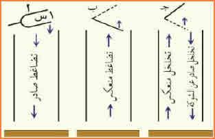 ويمكن تفسير حدوث الرنين في العمود المطلق كالآتي: