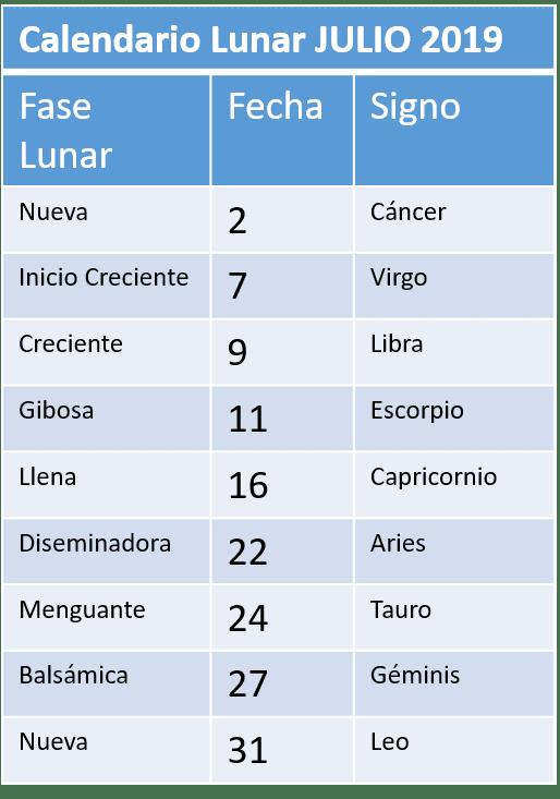 Julio Calendario.Calendario Lunar De Julio 2019