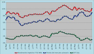 Trend rendimento atteso FTSE-Mib 06.03.2020