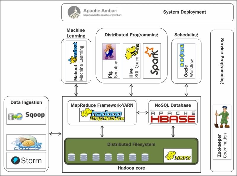 hadoop and mapreduce big data analytics pdf