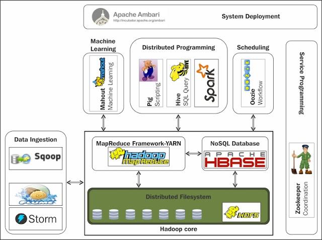 Proyectos del Ecosistema Hadoop.