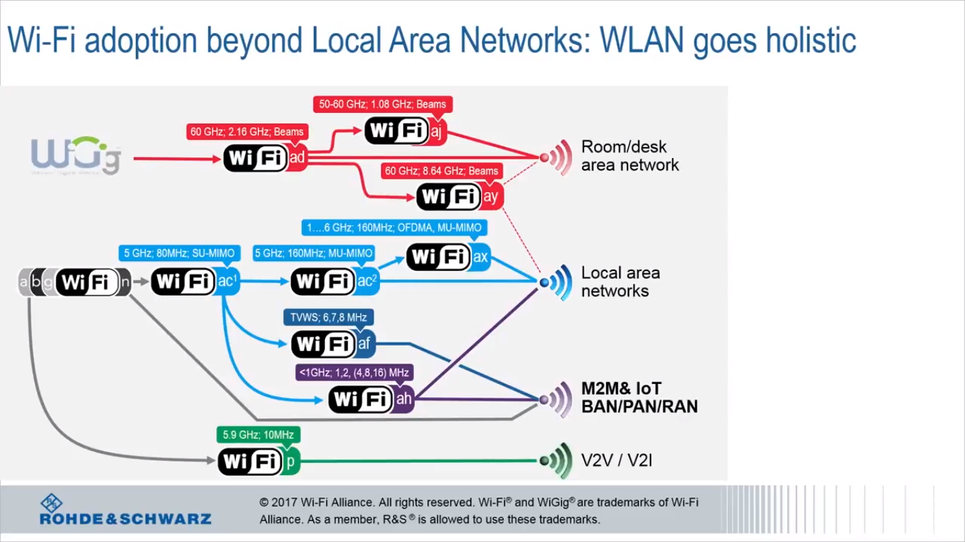 The 3g4g Blog Wifi Ssac Alternating Relay Wiring Diagram Looking At This Picture From Rs Above You Can See That According To Wi Fi Alliance Naming Convention