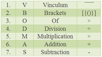 Table: BODMAS Rule