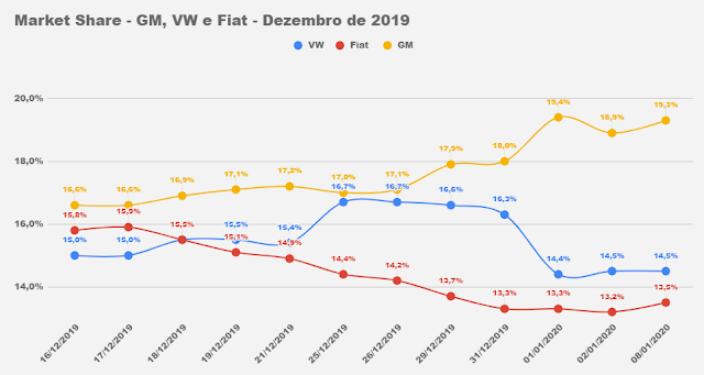 Market Share Montadoras - Brasil - 2020