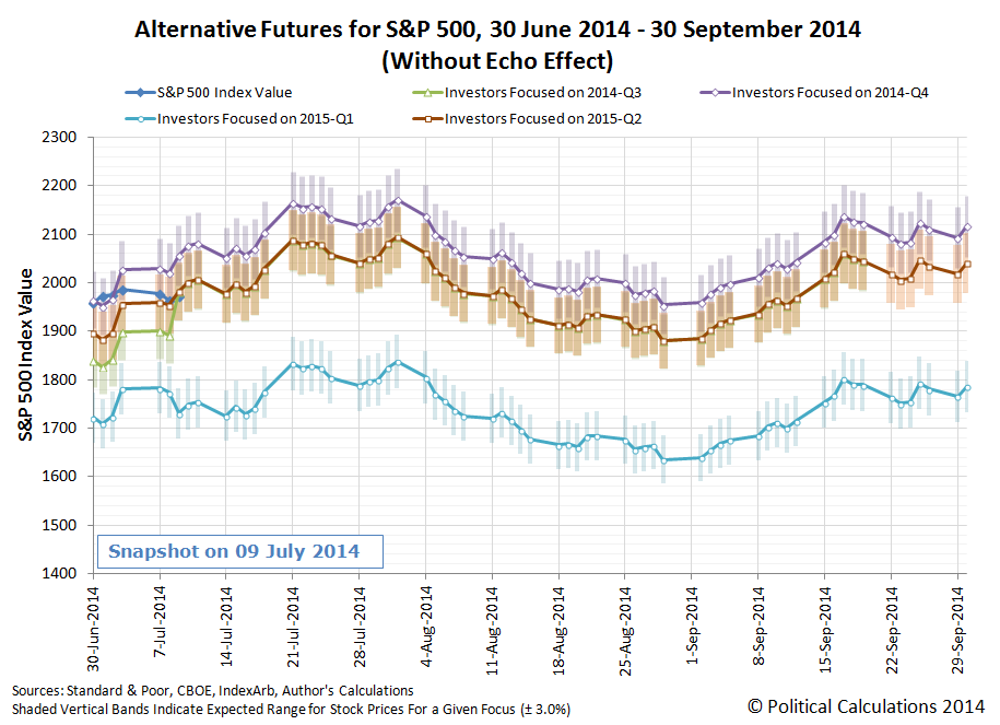 Alternative Futures for S&P 500, 30 June 2014 through 30 September 2014, Snapshot on 2014-07-09