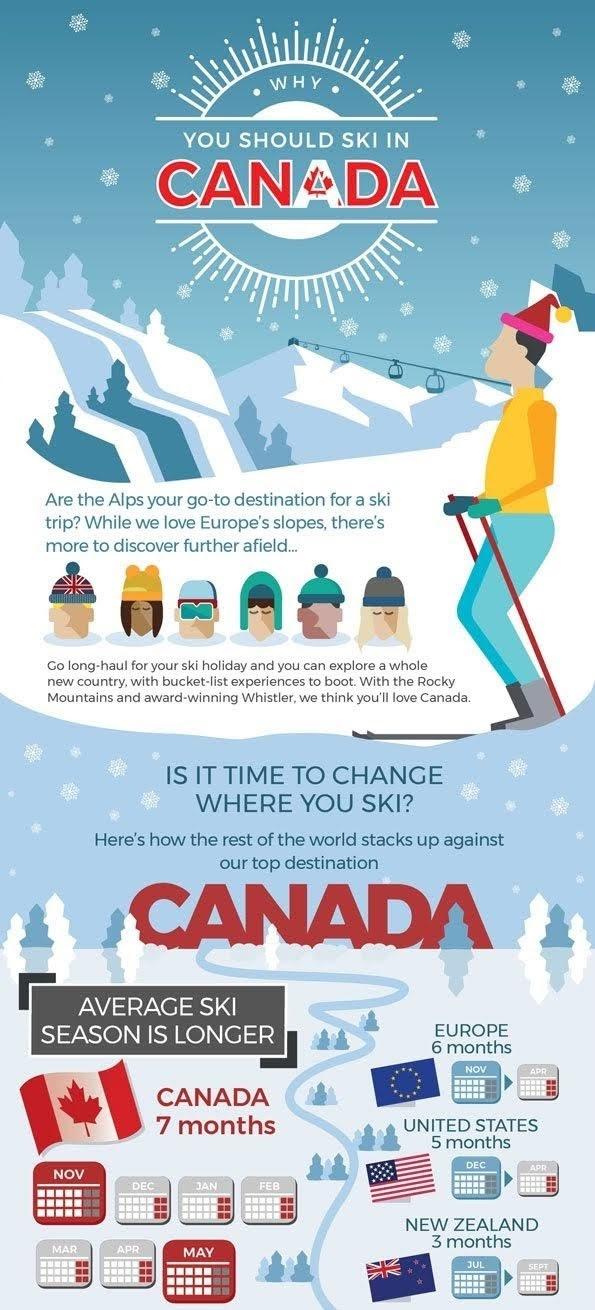 Why should you be skiing in Canada? #infographic