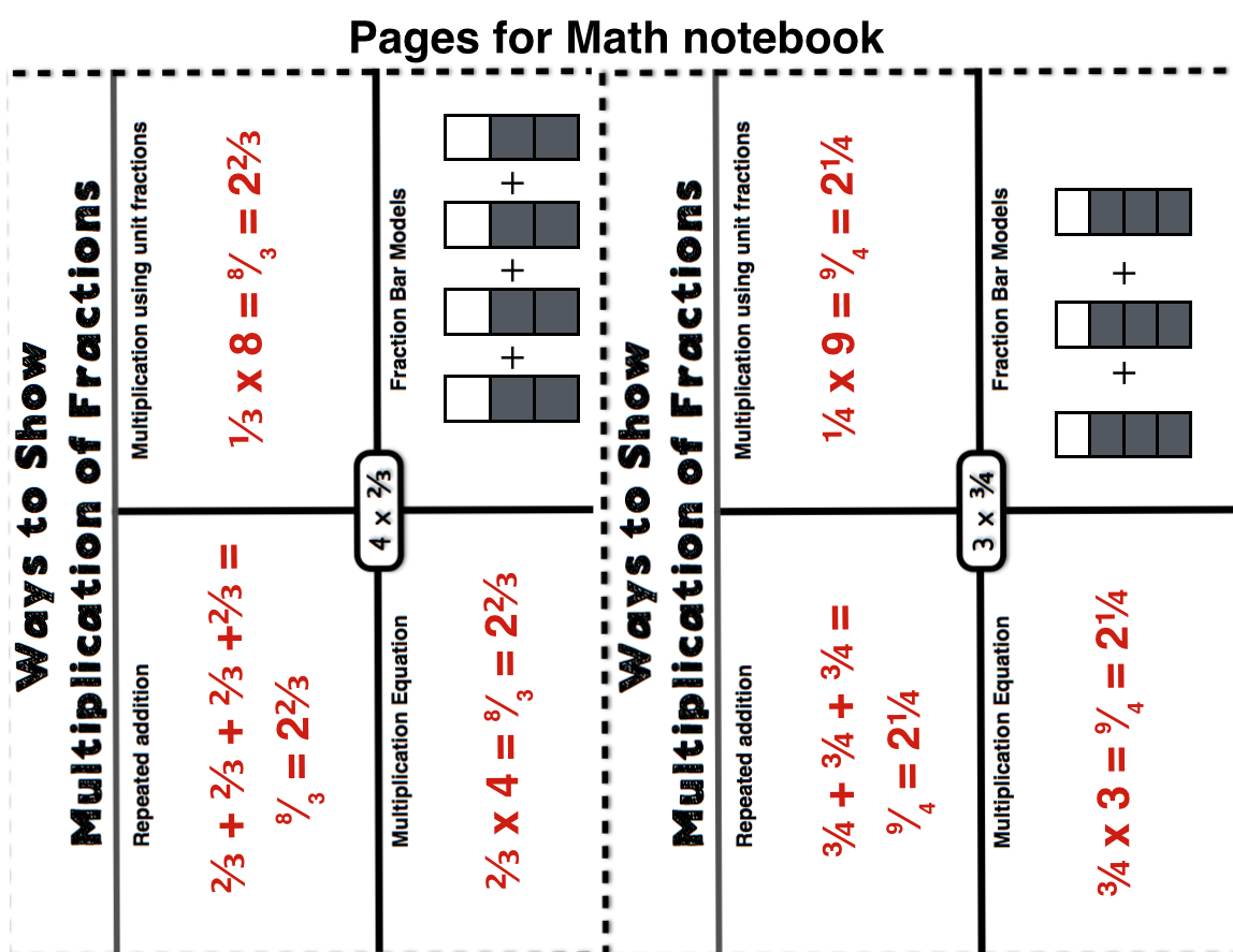 Estimating Mixed Numbers Worksheet
