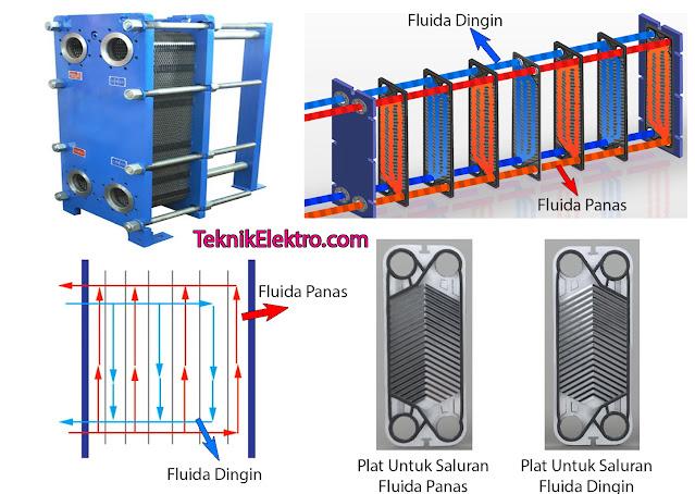 Prinsip Kerja Plate Heat Exchanger
