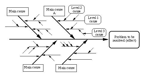 5 Paragraph Essay Diagram Schaffer Paragraph Wiring