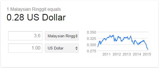 Ringgit Malaysia, matawang, RM, Nilai Ringgit Malaysia Makin Menyusut Tahun 2015