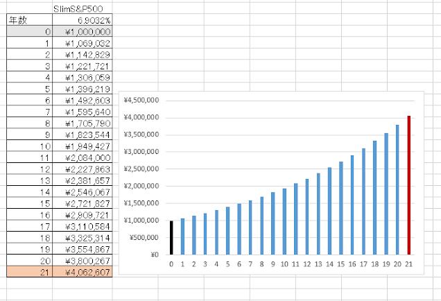 21年で4,062,607円