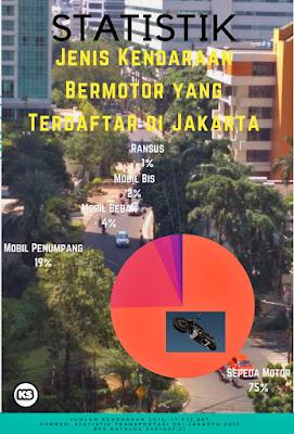 MRT Jakarta Bekerja Bersama #UbahJakarta Info Statistik Jumlah Kendaraan Bermotor di Jakarta