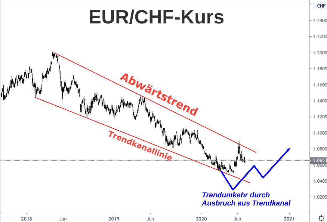 Linienchart Euro-Franken-Kurs Abwärtstrendkanal 2018-2020 mit Ausbruch-Szenario