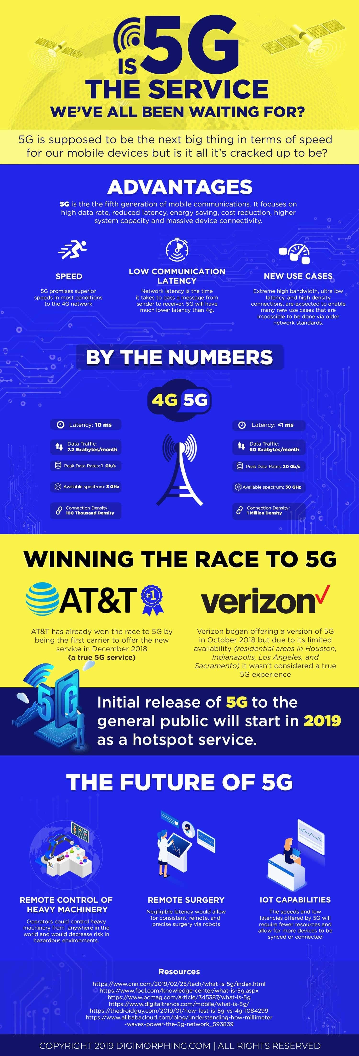Is 5G the Service We All Waited for?