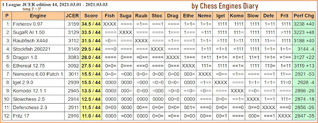 Chess Engines Diary - Tournaments 2021 - Page 3 2021.03.01.1LeagueJCER.ed44