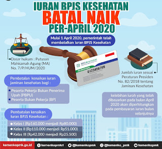 Mahkamah Agung Batalkan Kenaikan Iuran BPJS Kesehatan Dalam Putusan MA Nomor 7P/HUM/2020